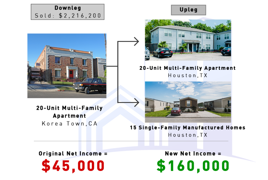 Case Studies (Apartment - Apartment and 15 Manufactured Homes)