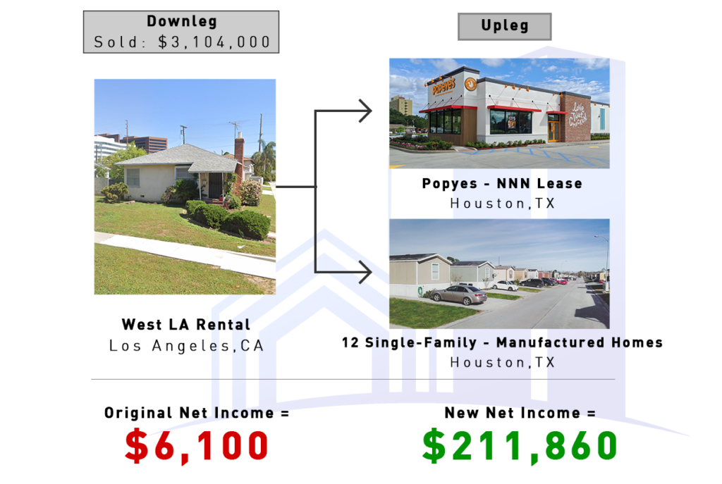 Case Studies (Single Family Rental - NNN Lease Popeyes and 12 Manufactured Homes)